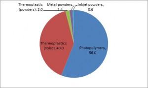 popular report 3d printing materials 2014 2025 status