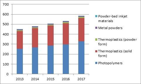 3d-printing-materials-market-2