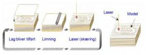 схема процесса LOM
