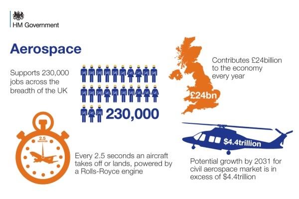 аэрокосмический рынок Великобритании
