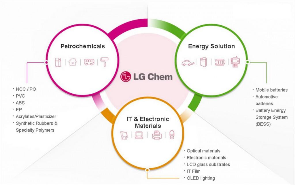 производство LG Chem
